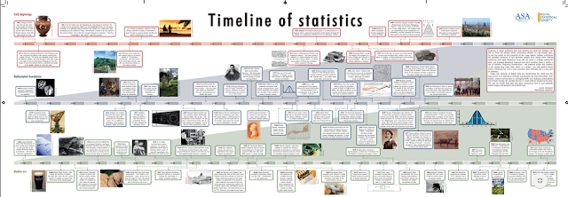 The Timeline of Statistics (Machine Learning)