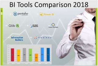 Top Business Intelligence Tools study