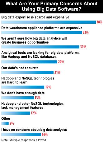 Las 9 verdades para el futuro del Big Data