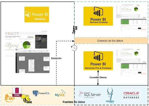 Big Data para PowerBI