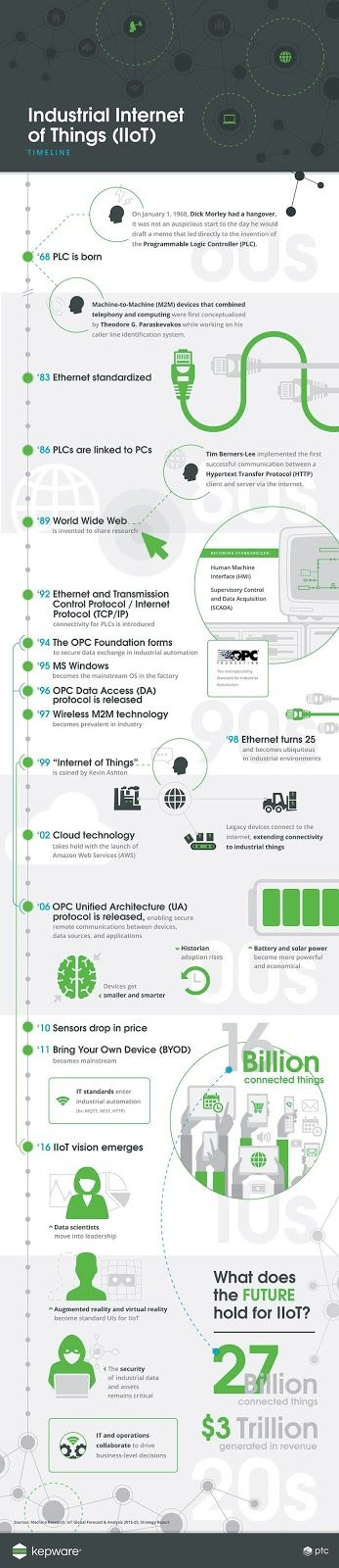 Internet of Things (Timeline)