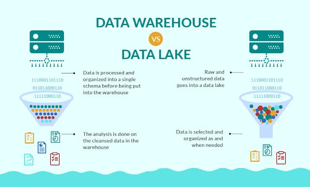 Data Lakes: Definiciones y Plataformas. Descarga gratuita del White Paper