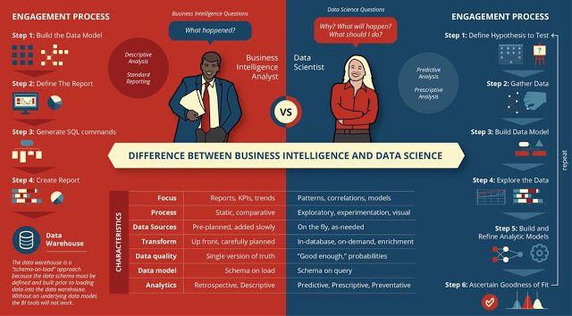 Diferencias entre Business Intelligence y Data Science (bien explicado)