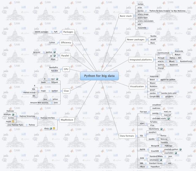 Python for Big Data