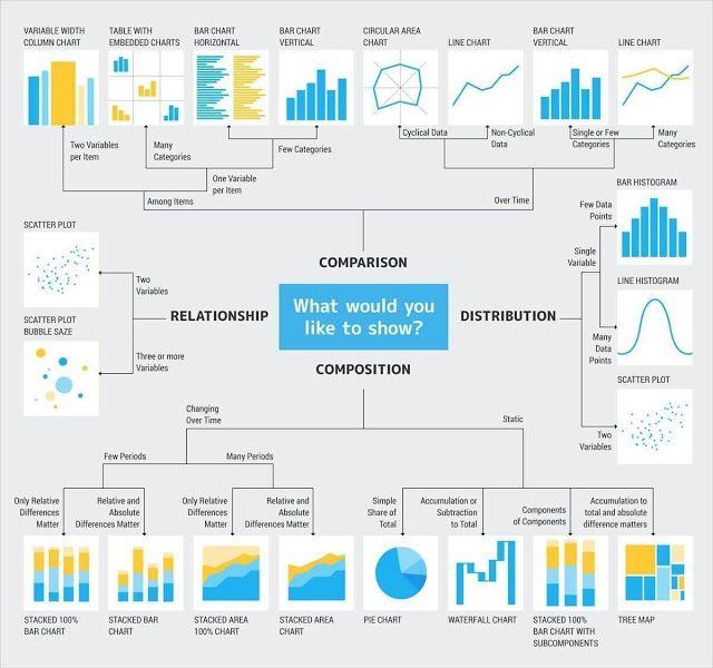Esta 'chuleta' para saber como usar y visualizar Analytics y Machine Learning es muy útil