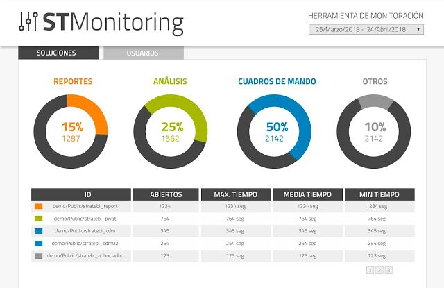 Introducing STMonitoring for Pentaho