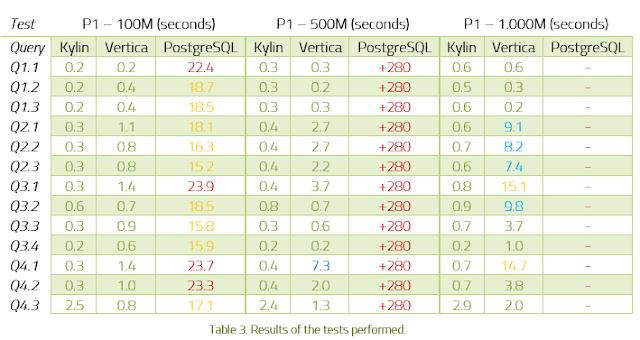 Comparativa Bases de Datos Analíticas, descarga el paper gratuito