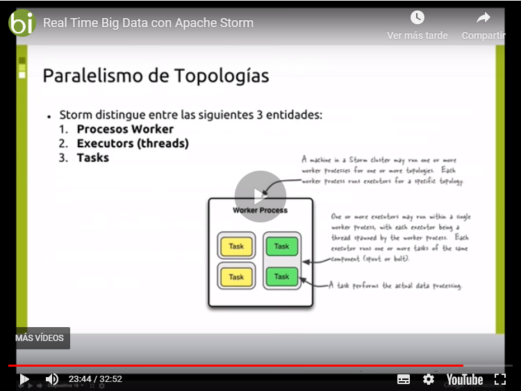 Tutorial de Real Time Big Data con Apache Storm