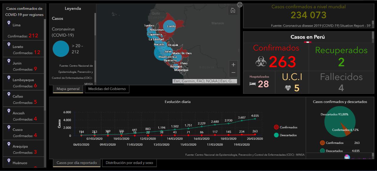 Monitoriza en tiempo real el Covid-19 en Perú