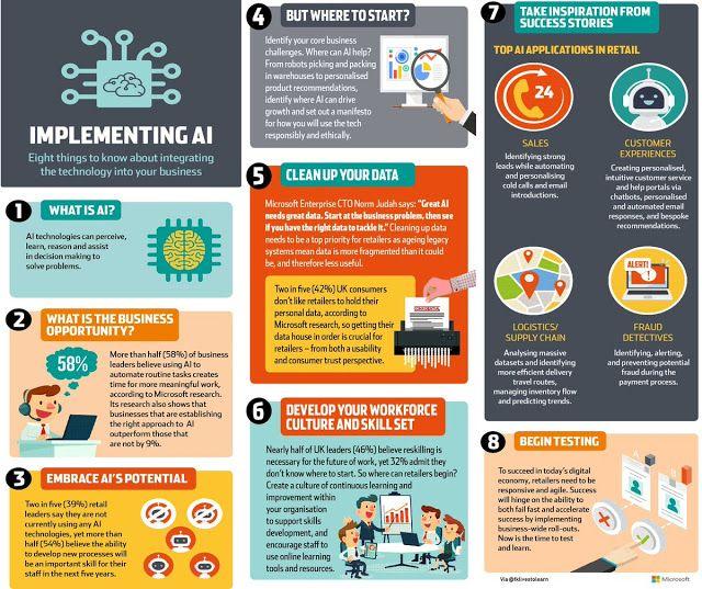 8 puntos que debes saber para implementar AI en tu organizacion