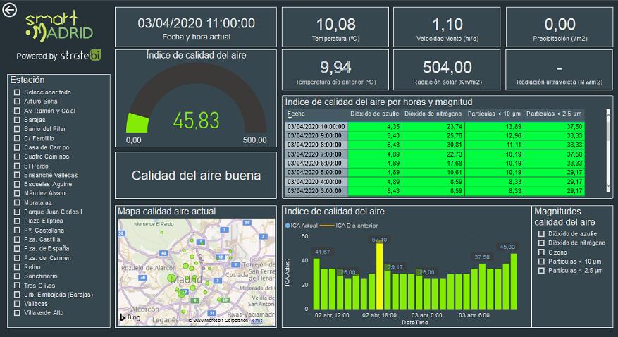 Dashboard de medicion de la calidad del aire en Madrid