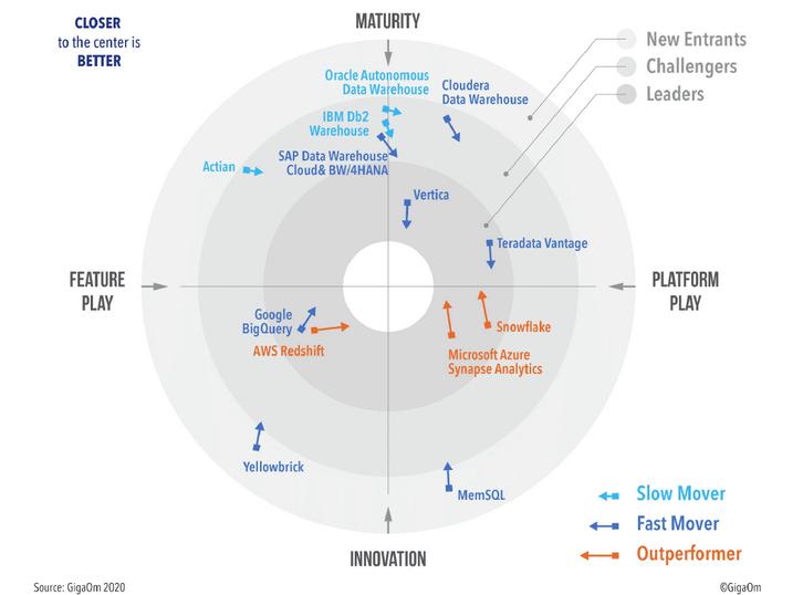 Radar para evaluar las principales soluciones Data Warehouse