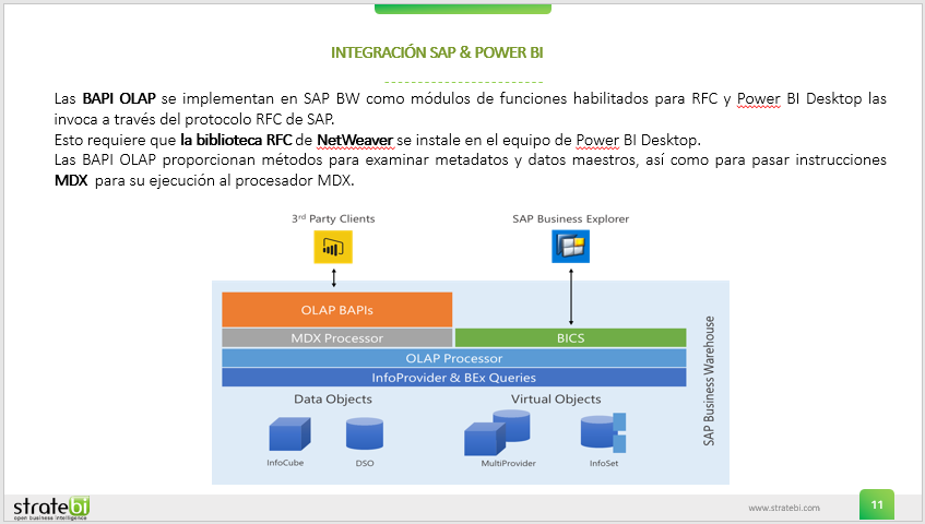 Integracion SAP - PowerBI