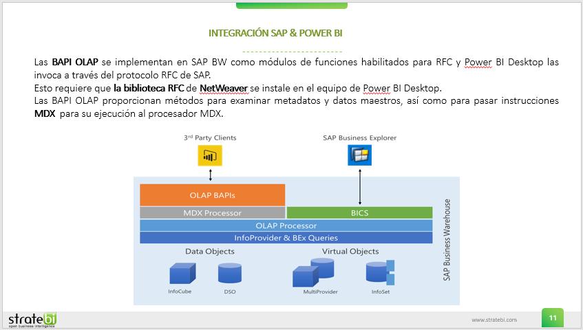 Integracion SAP - PowerBI