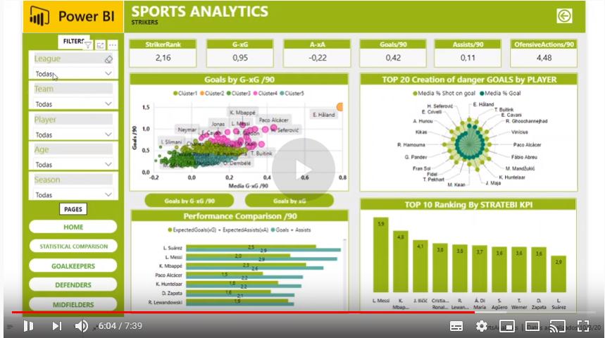 Futbol Analytics, lo que hay que saber