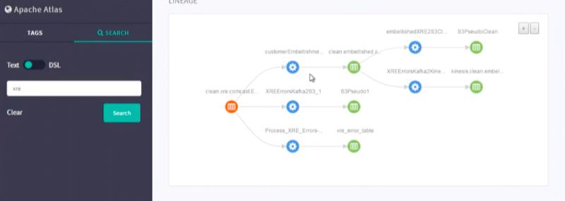 Apache Atlas para tus procesos de datos