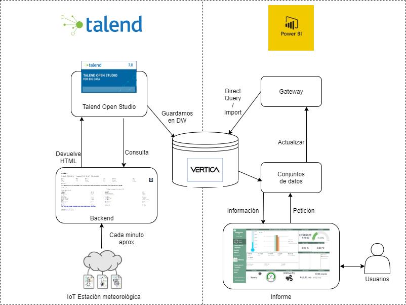 Aplicacion IoT datos meteorologicos: PowerBI, Node.js, Talend y Vertica