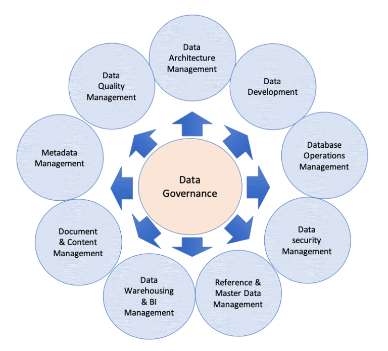 Data Governance: Comparacion Azure y Talend