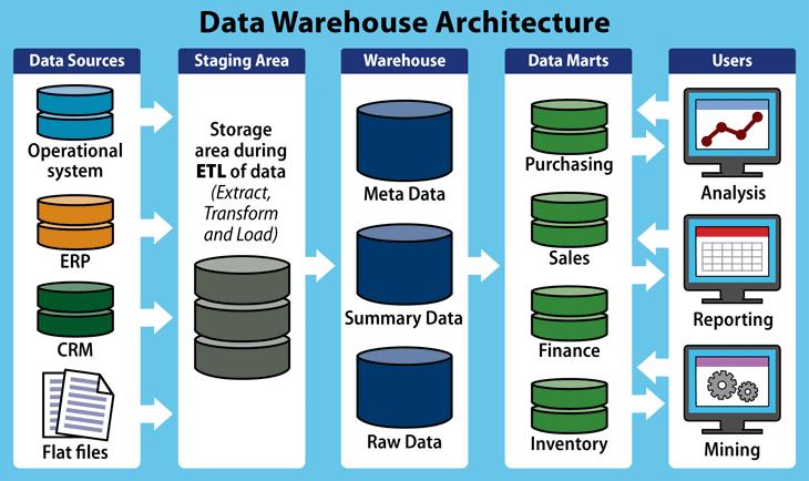 Comparativa de las mejores soluciones de Data Warehouse