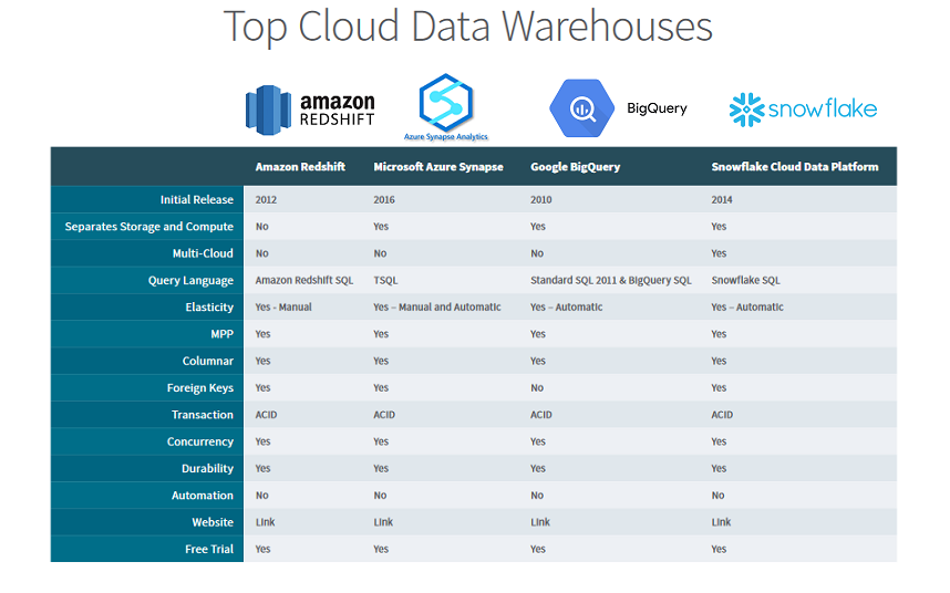 Comparacion Amazon vs Azure vs Google vs Snowflake