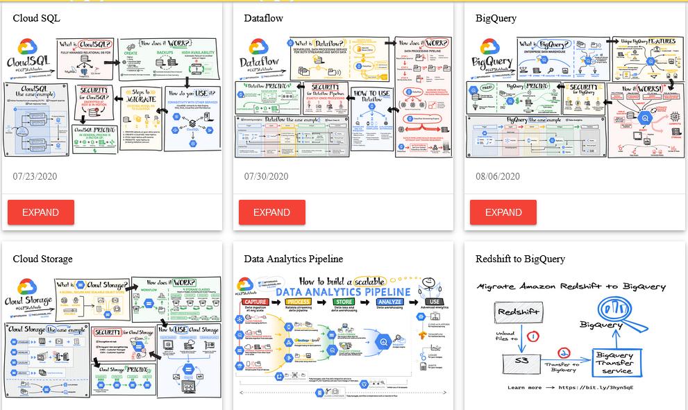 Diagrama con las arquitecturas cloud de Google