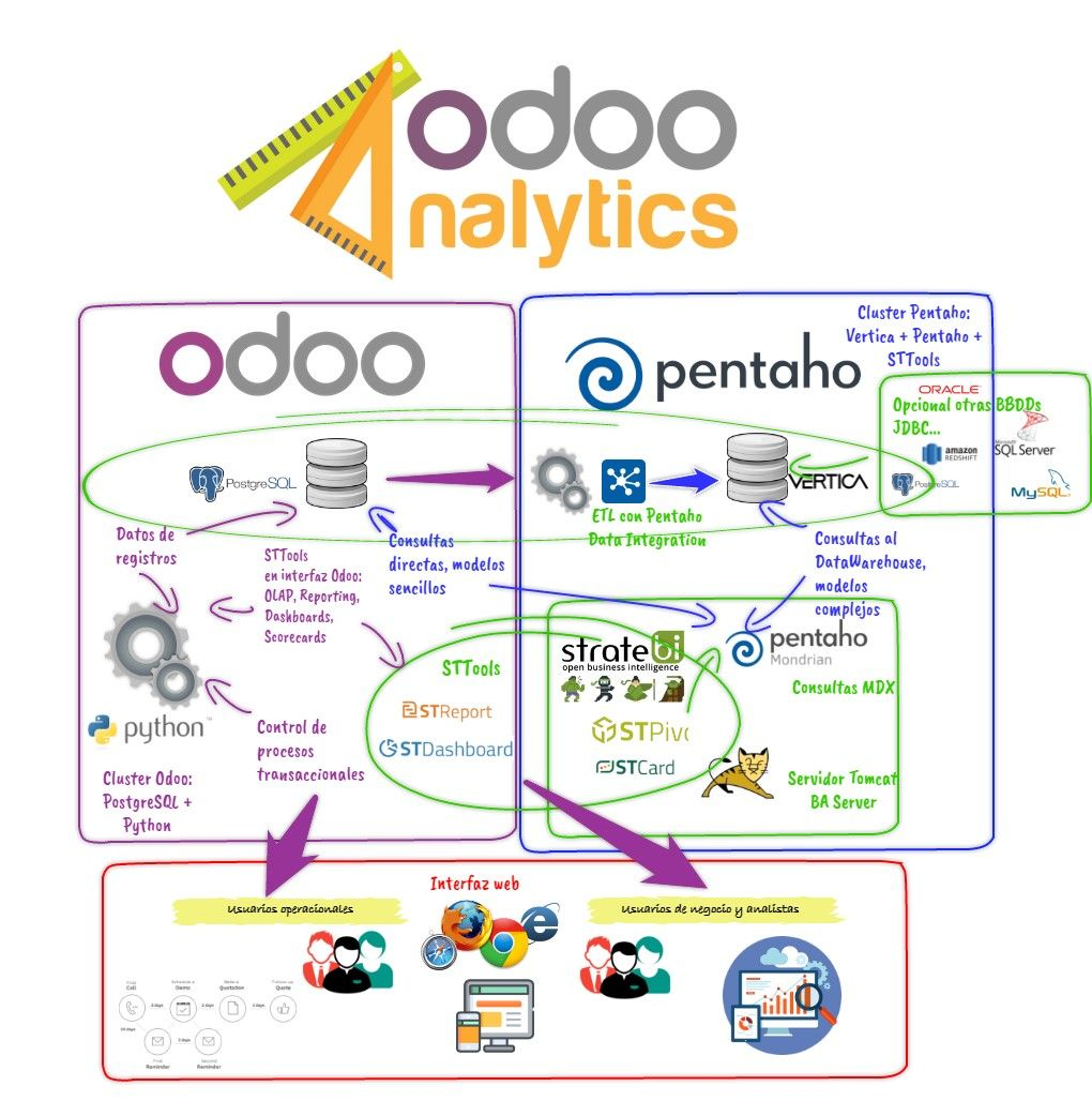 Curso Online de Odoo Analytics (CRM/ERP/BI) open source