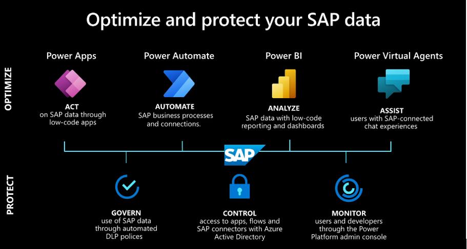 Como mejorar las soluciones de SAP con Microsoft Power Platform