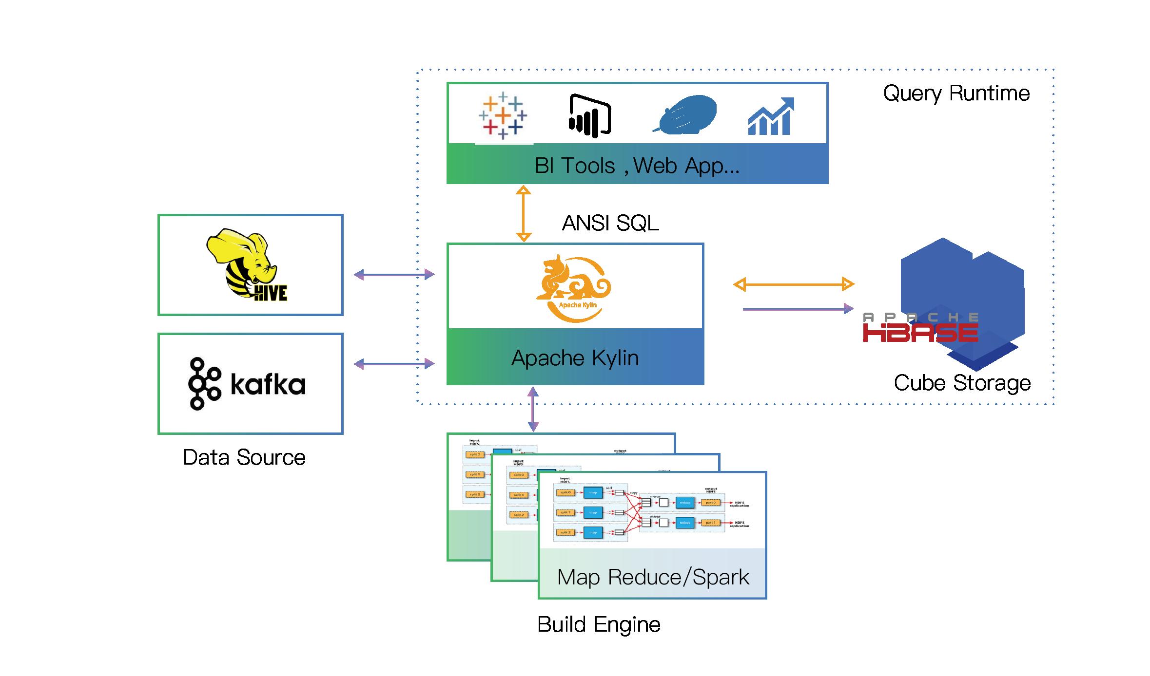 Apache Kylin incluye ahora nuevas funcionalidades a su plataforma analítica