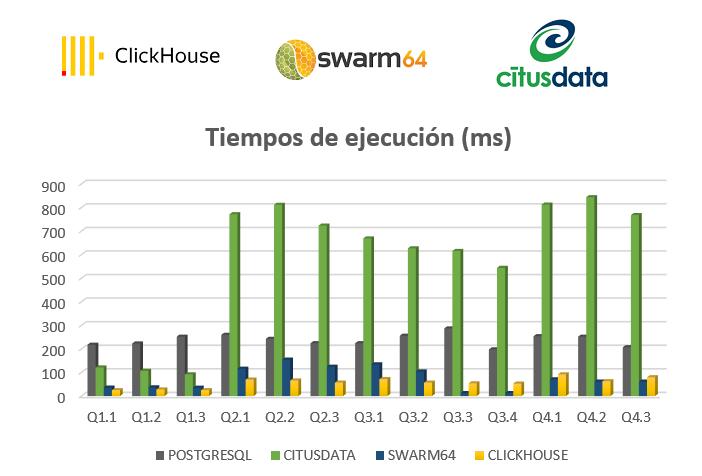 Comparativa de rendimiento: Citusdata, Clickhouse y Swarm64