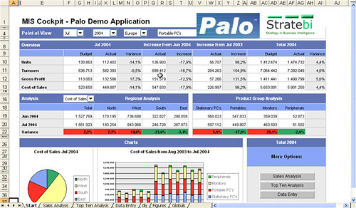 PALO Dashboard