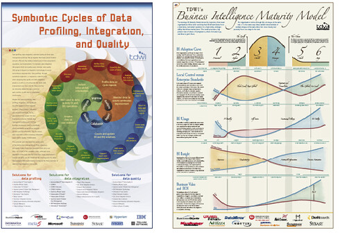 Posters Business Intelligence