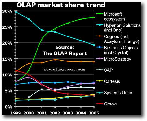 Cuotas de Mercado OLAP