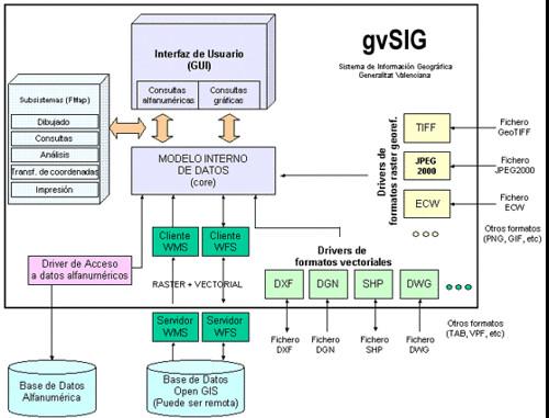 Arquitectura gvSIG