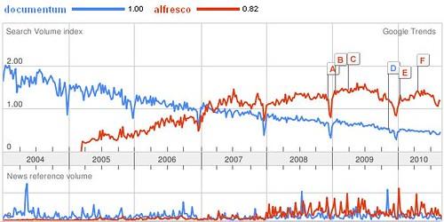 Documentum_vs_Alfresco