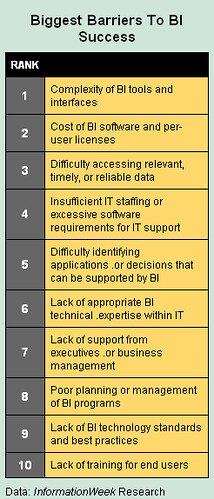Barriers to BI Success