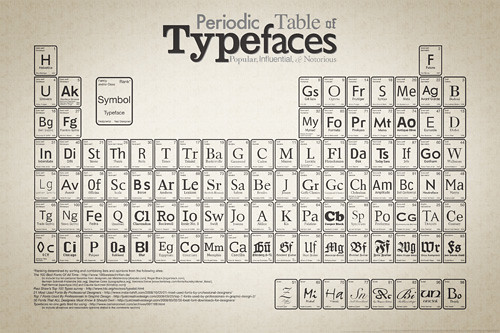 periodictableoftypefaces