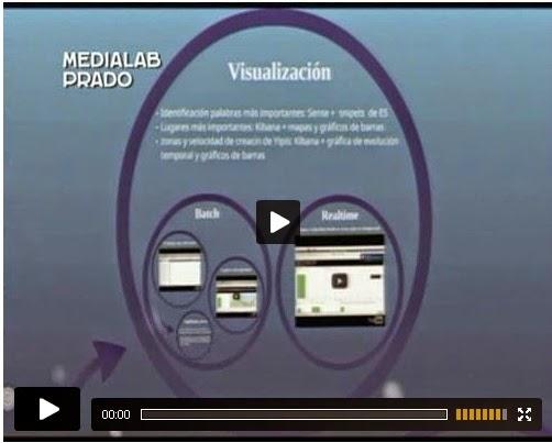 http://medialab-prado.es/mmedia/14452/view