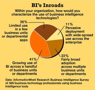 BI Inroads