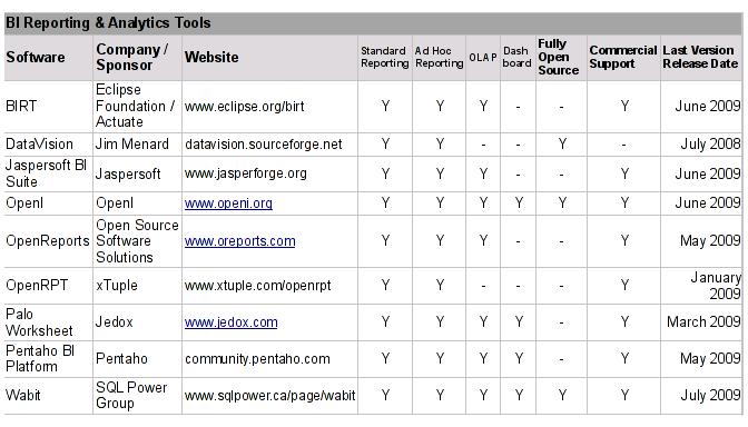 Comparativa BI Open Source