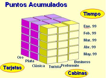 Cubo OLAP